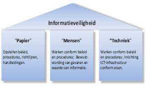 Drie pijlers Informatieveiligheid