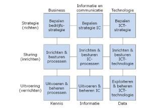Model Maes Informatiemanagement